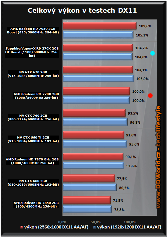 PC na hry za 660€