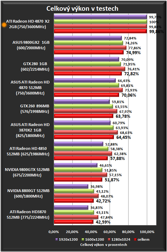 AMD predstavila 2.4-teraflopovú Radeon HD 4870 X2